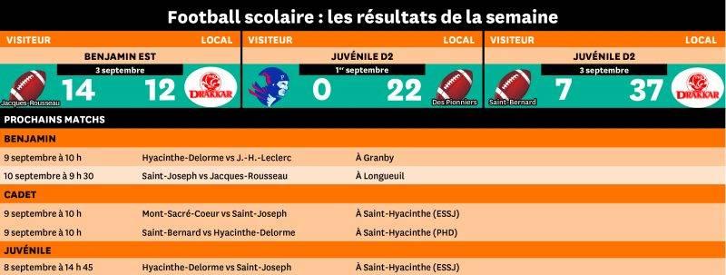 La Coupe de football de Saint-Hyacinthe voit le jour