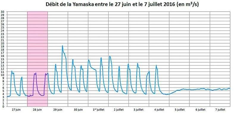 Source : Centre d'expertise hydrique du Québec. Station hydrométrique Yamaska, située à 1,8 kilomètre en aval du barrage à Saint-Hyacinthe.